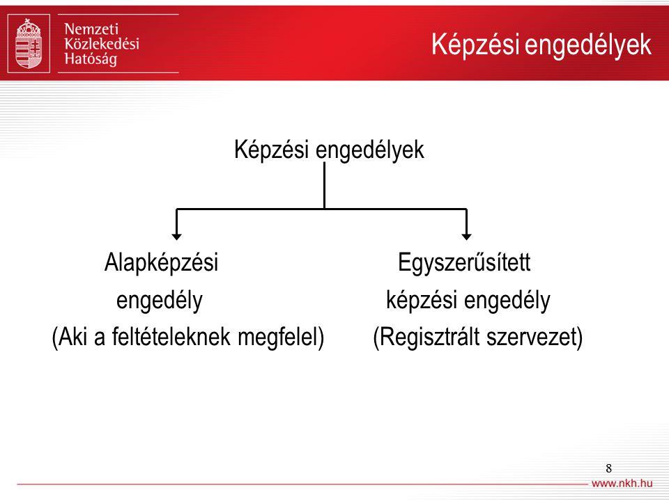 9 Alapképzési engedély Képzőszervezet Képzési engedély Egyszerűsített képzési engedély Aki a feltételeknek megfelel Vasúti társaság, aki a feltételeknek megfelel Ki végezheti.