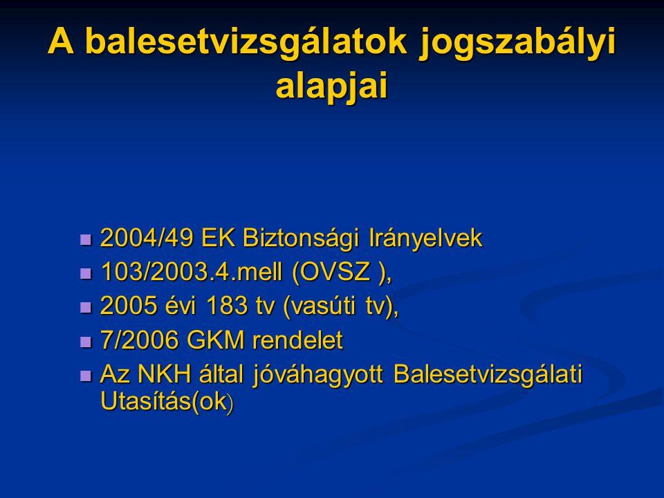 A balesetvizsgálatok jogszabályi alapjai 2004/49 EK Biztonsági Irányelvek 2004/49 EK Biztonsági Irányelvek 103/2003.4.mell (OVSZ ), 103/2003.4.mell (OVSZ ), 2005 évi 183 tv (vasúti tv), 2005 évi 183 tv (vasúti tv), 7/2006 GKM rendelet 7/2006 GKM rendelet Az NKH által jóváhagyott Balesetvizsgálati Utasítás(ok ) Az NKH által jóváhagyott Balesetvizsgálati Utasítás(ok )