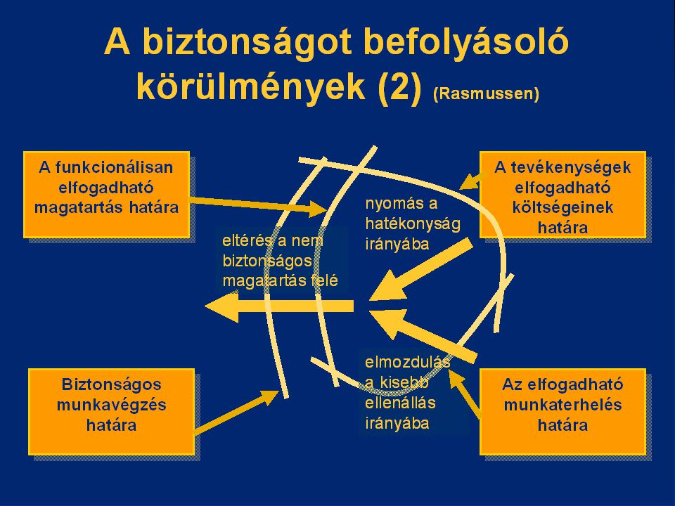 A balesetek tanulságai(1) A tanulságok levonhatók: A nagyszámú események statisztikai elemzéséből A nagyszámú események statisztikai elemzéséből Egy esemény vizsgálatából Egy esemény vizsgálatából Ellenőrzések tapasztalataiból Ellenőrzések tapasztalataiból A hatósági vizsgálati anyagokból A hatósági vizsgálati anyagokból Szakmai tapasztalatcseréből Szakmai tapasztalatcseréből