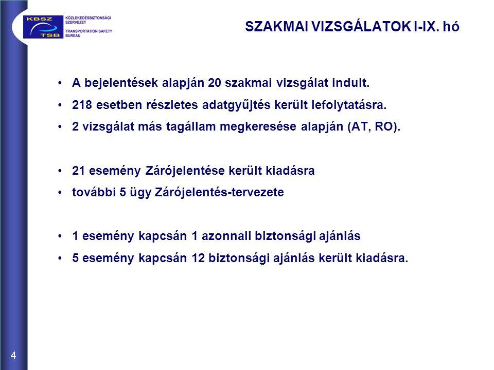 A bejelentések alapján 20 szakmai vizsgálat indult. 218 esetben részletes adatgyűjtés került lefolytatásra. 2 vizsgálat más tagállam megkeresése alapj