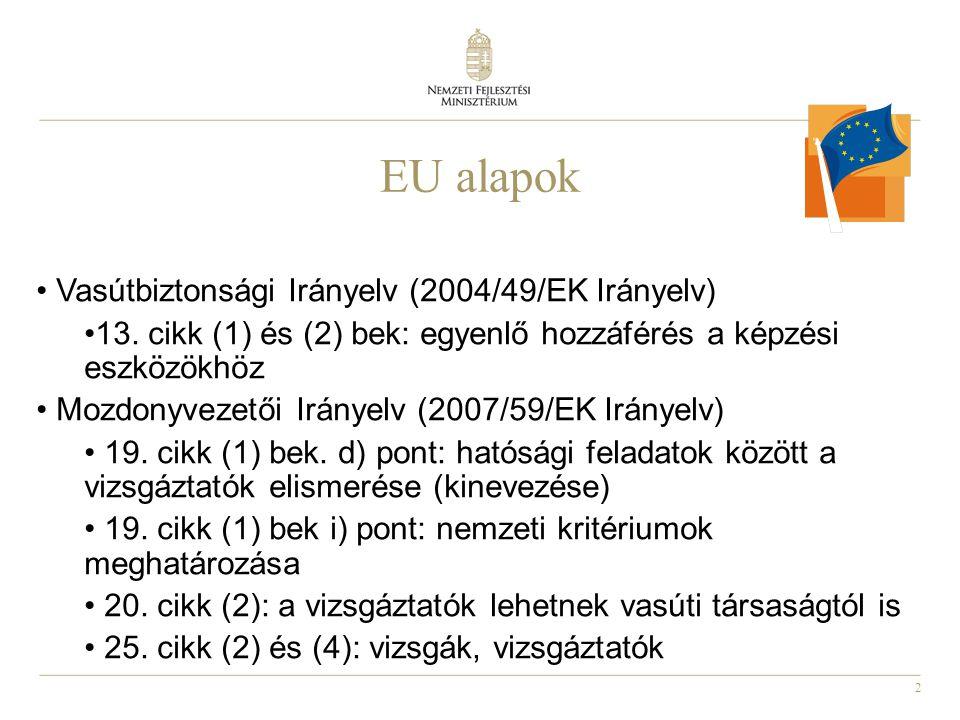 2 EU alapok Vasútbiztonsági Irányelv (2004/49/EK Irányelv) 13.