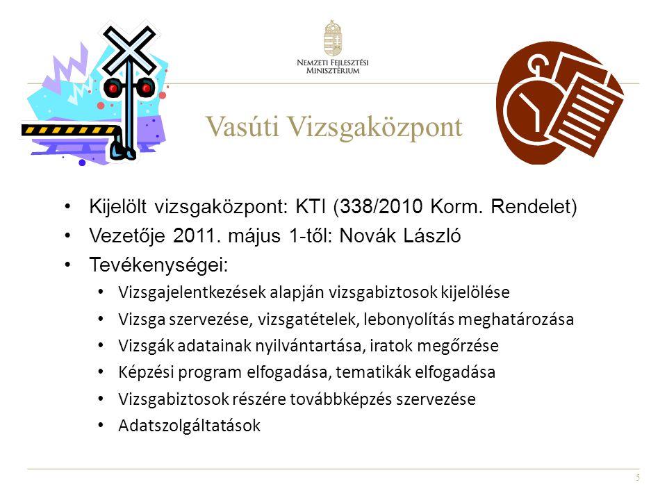5 Vasúti Vizsgaközpont Kijelölt vizsgaközpont: KTI (338/2010 Korm.