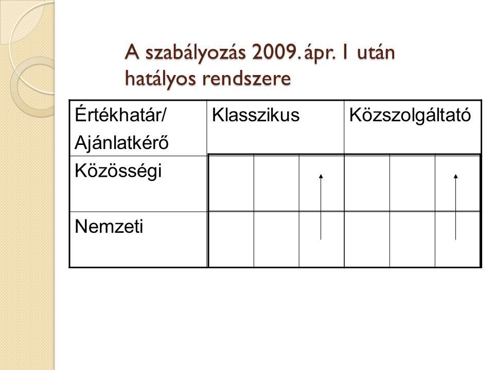 A szabályozás 2009. ápr. 1 után hatályos rendszere Értékhatár/ Ajánlatkérő KlasszikusKözszolgáltató Közösségi Nemzeti