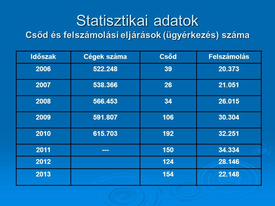 A csődeljárások statisztikája IdőszakÉrkezett ügyek számaHavi átlag 2009.