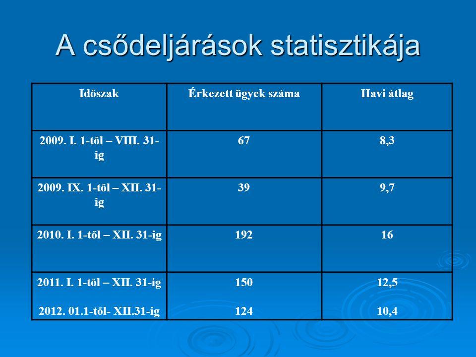 Hitelezői választmány   Fpkf.VII.30.246/2013/2.
