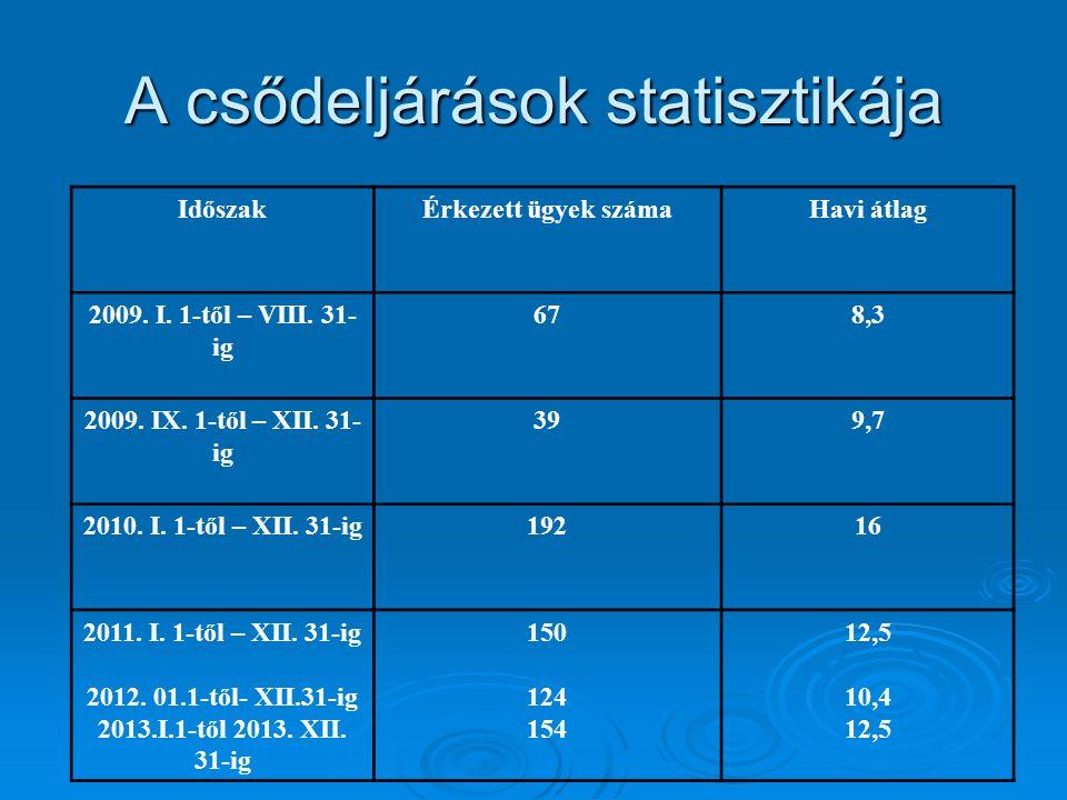 Vezetői felelősség   A megállapítási per költségei:   1/2013.