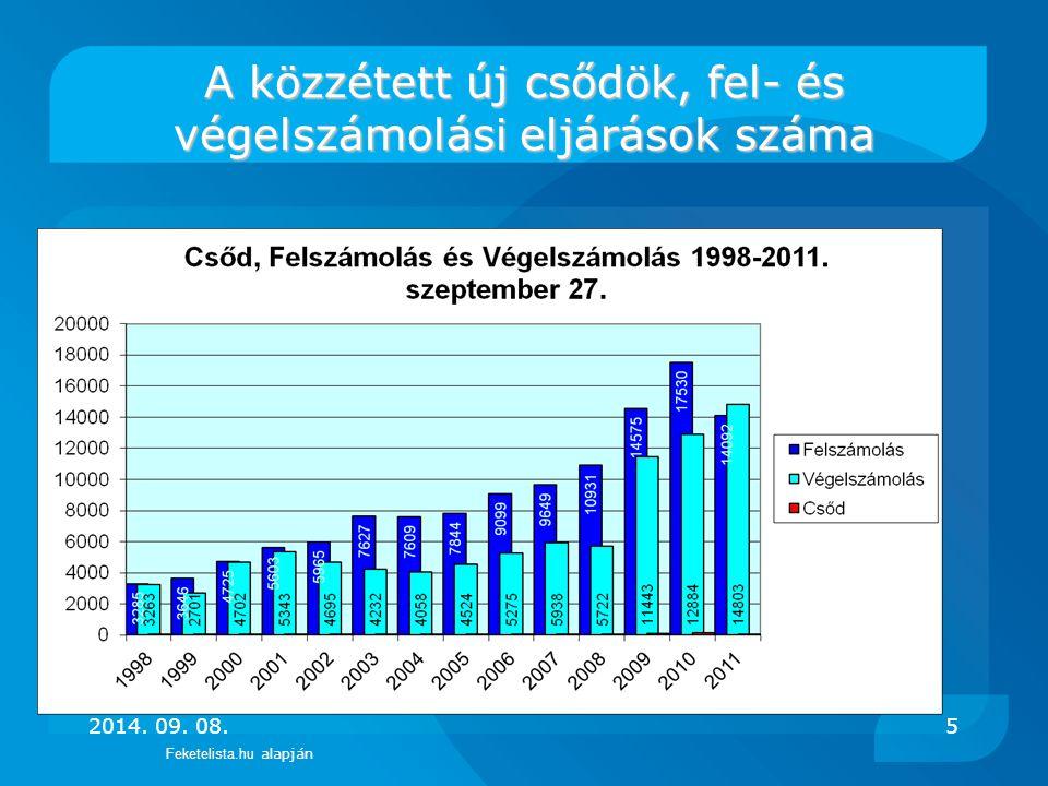 Néhány szám a tendenciák alátámasztására: -Felszámolások: 2010-ben 17.420 cég ellen indítottak felszámolást a hitelezők.