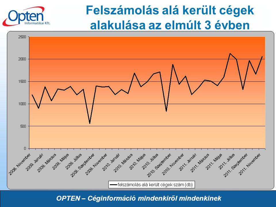 OPTEN – Céginformáció mindenkiről mindenkinek Felszámolás alá került cégek alakulása az elmúlt 3 évben