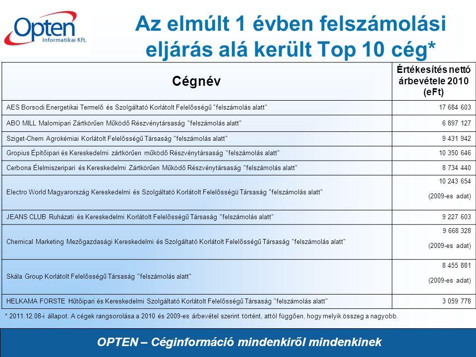 OPTEN – Céginformáció mindenkiről mindenkinek Az elmúlt 1 évben felszámolási eljárás alá került Top 10 cég* Cégnév Értékesítés nettó árbevétele 2010 (