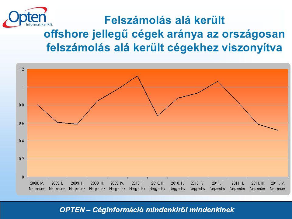 OPTEN – Céginformáció mindenkiről mindenkinek Felszámolás alá került offshore jellegű cégek aránya az országosan felszámolás alá került cégekhez viszo
