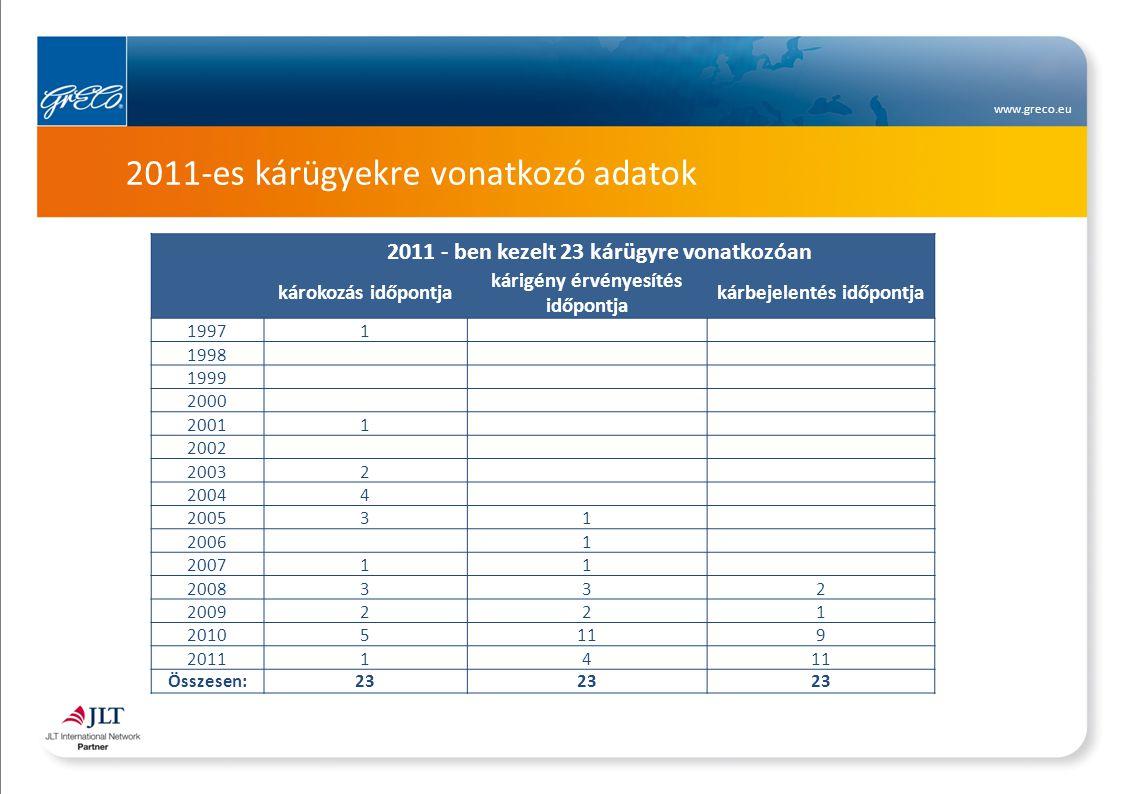www.greco.eu 2011-es kárügyekre vonatkozó adatok 2011 - ben kezelt 23 kárügyre vonatkozóan károkozás időpontja kárigény érvényesítés időpontja kárbejelentés időpontja 19971 1998 1999 2000 20011 2002 20032 20044 200531 2006 1 200711 2008332 2009221 20105119 20111411 Összesen:23