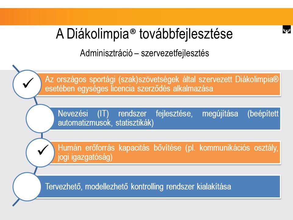 A Diákolimpia ® továbbfejlesztése Adminisztráció – szervezetfejlesztés Az országos sportági (szak)szövetségek által szervezett Diákolimpia® esetében egységes licencia szerződés alkalmazása Nevezési (IT) rendszer fejlesztése, megújítása (beépített automatizmusok, statisztikák) Humán erőforrás kapacitás bővítése (pl.