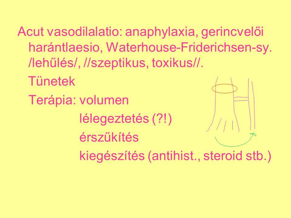 Acut vasodilalatio: anaphylaxia, gerincvelői harántlaesio, Waterhouse-Friderichsen-sy. /lehűlés/, //szeptikus, toxikus//. Tünetek Terápia: volumen lé