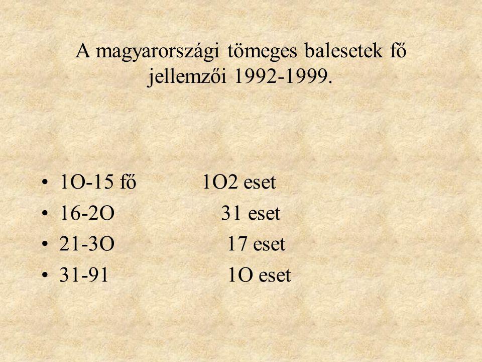 A magyarországi tömeges balesetek fő jellemzői 1992-1999.( Dr.Korzenszky anyaga) Összes tömeges baleset: 2196 eset Összes sérült/beteg : 14.694 fő 5 f