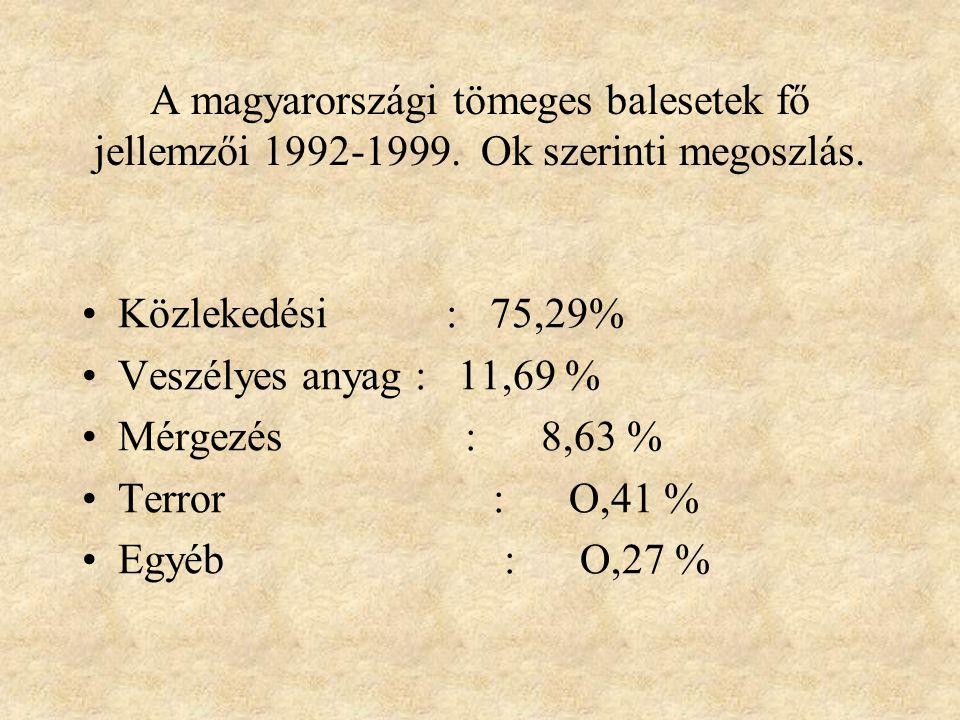 A magyarországi tömeges balesetek fő jellemzői 1992-1999. 1O-15 fő 1O2 eset 16-2O 31 eset 21-3O 17 eset 31-91 1O eset