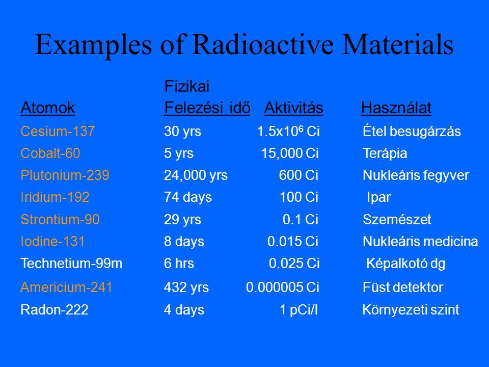 Fizikai Atomok Felezési idő Aktivitás Használat Cesium-137 30 yrs 1.5x10 6 Ci Étel besugárzás Cobalt-60 5 yrs 15,000 Ci Terápia Plutonium-23924,000 yrs 600 CiNukleáris fegyver Iridium-192 74 days 100 Ci Ipar Strontium-9029 yrs 0.1 CiSzemészet Iodine-131 8 days 0.015 Ci Nukleáris medicina Technetium-99m 6 hrs 0.025 Ci Képalkotó dg Americium-241 432 yrs 0.000005 Ci Füst detektor Radon-222 4 days 1 pCi/l Környezeti szint Examples of Radioactive Materials
