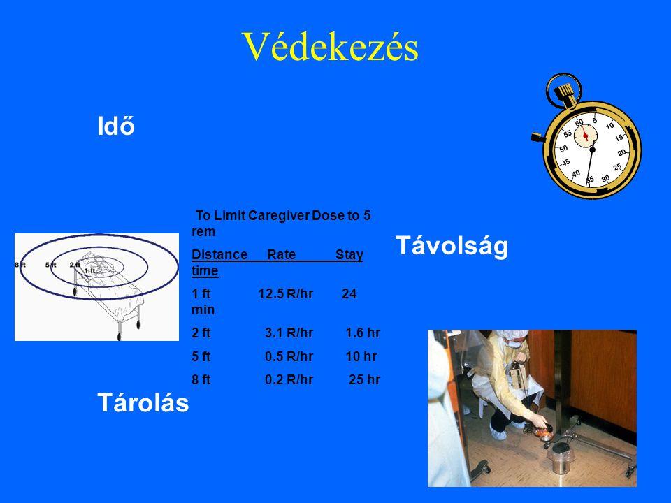 Idő Védekezés Távolság Tárolás To Limit Caregiver Dose to 5 rem Distance Rate Stay time 1 ft 12.5 R/hr 24 min 2 ft 3.1 R/hr 1.6 hr 5 ft 0.5 R/hr 10 hr 8 ft 0.2 R/hr 25 hr