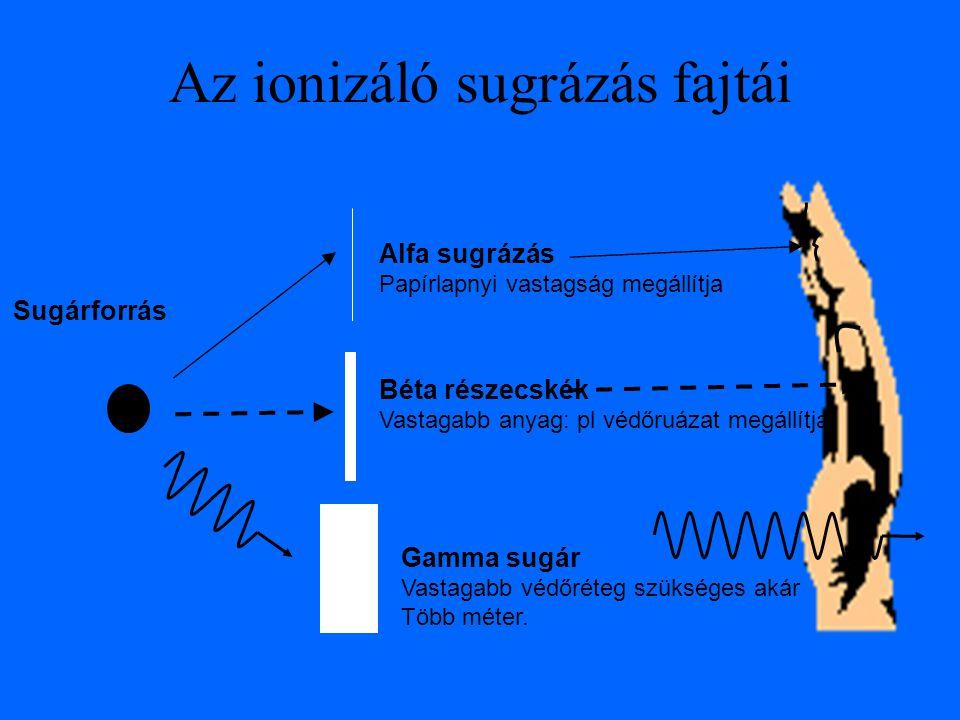 Az ionizáló sugrázás fajtái Alfa sugrázás Papírlapnyi vastagság megállítja Béta részecskék Vastagabb anyag: pl védőruázat megállítja Gamma sugár Vastagabb védőréteg szükséges akár Több méter.