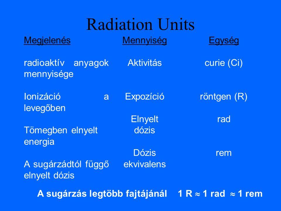 Megjelenés radioaktív anyagok mennyisége Ionizáció a levegőben Tömegben elnyelt energia A sugárzádtól függő elnyelt dózis Radiation Units A sugárzás legtöbb fajtájánál 1 R  1 rad  1 rem Mennyiség Aktivitás Expozíció Elnyelt dózis Dózis ekvivalens Egység curie (Ci) röntgen (R) rad rem