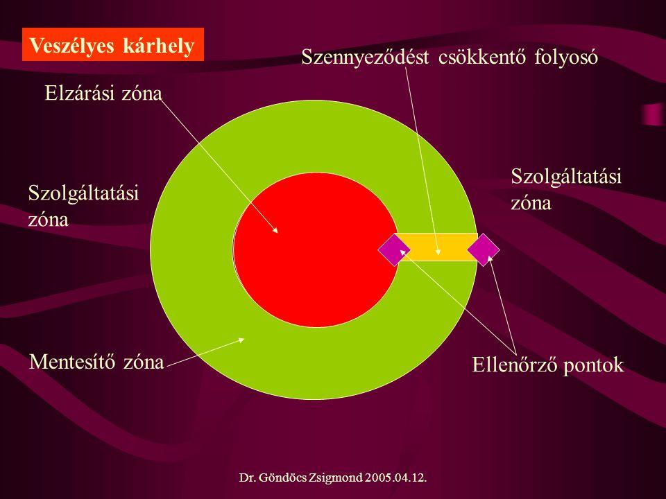 Dr. Göndöcs Zsigmond 2005.04.12. Elzárási zóna Mentesítő zóna Szennyeződést csökkentő folyosó Ellenőrző pontok Szolgáltatási zóna Szolgáltatási zóna V