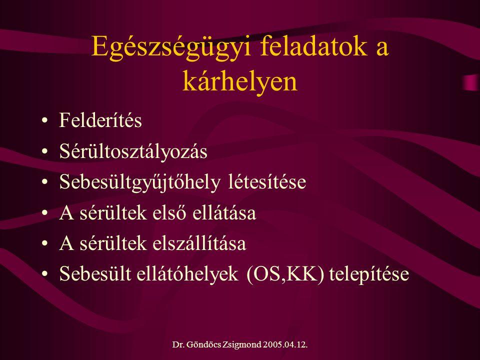 Dr. Göndöcs Zsigmond 2005.04.12. Egészségügyi feladatok a kárhelyen Felderítés Sérültosztályozás Sebesültgyűjtőhely létesítése A sérültek első ellátás