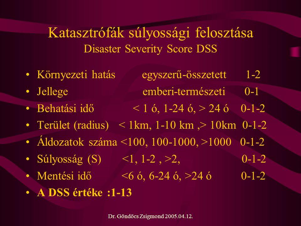 Dr. Göndöcs Zsigmond 2005.04.12. Katasztrófák súlyossági felosztása Disaster Severity Score DSS Környezeti hatás egyszerű-összetett 1-2 Jellege emberi
