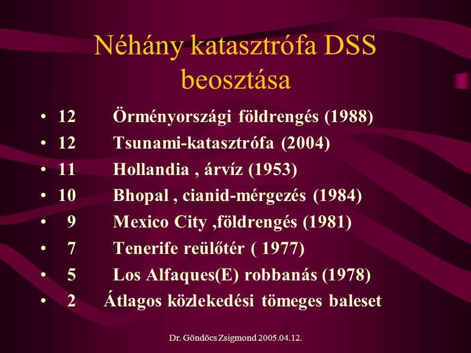 Dr. Göndöcs Zsigmond 2005.04.12. Néhány katasztrófa DSS beosztása 12 Örményországi földrengés (1988) 12 Tsunami-katasztrófa (2004) 11 Hollandia, árvíz