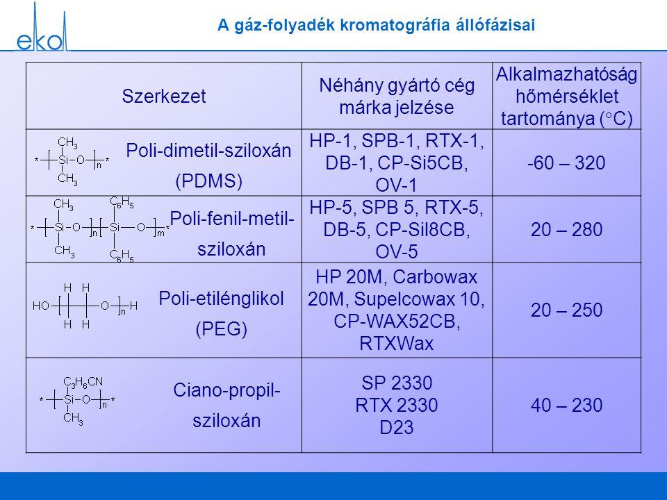 A gáz-folyadék kromatográfia állófázisai Szerkezet Néhány gyártó cég márka jelzése Alkalmazhatóság hőmérséklet tartománya (  C) HP-1, SPB-1, RTX-1, D