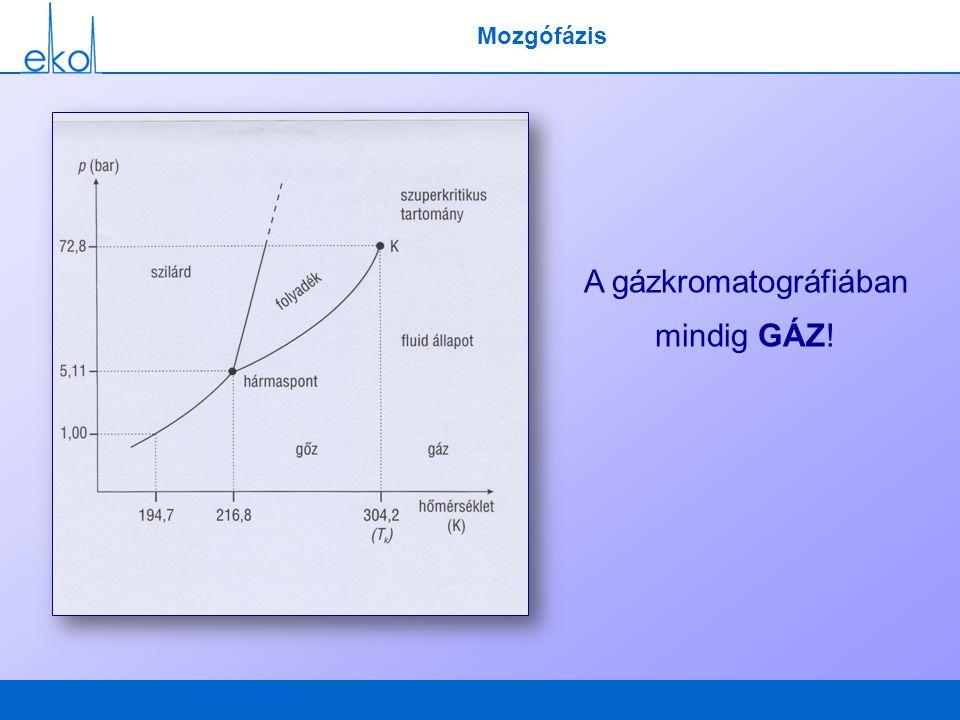 Mozgófázis A gázkromatográfiában mindig GÁZ!