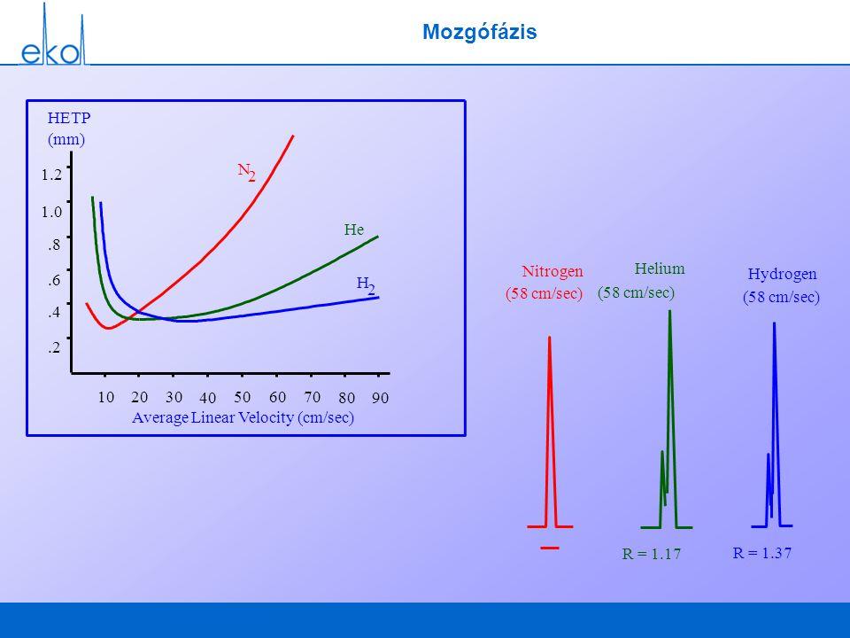 Nitrogen (58 cm/sec) Helium (58 cm/sec) Hydrogen (58 cm/sec) R = 1.17 R = 1.37 Mozgófázis Average Linear Velocity (cm/sec) HETP (mm) 1.2 1.0.8.6.4.2 1