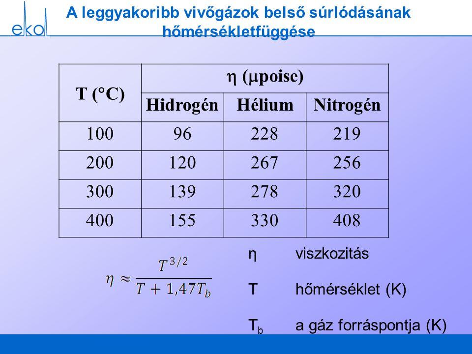 A leggyakoribb vivőgázok belső súrlódásának hőmérsékletfüggése T (  C)  (  poise) HidrogénHéliumNitrogén 10096228219 200120267256 300139278320 4001