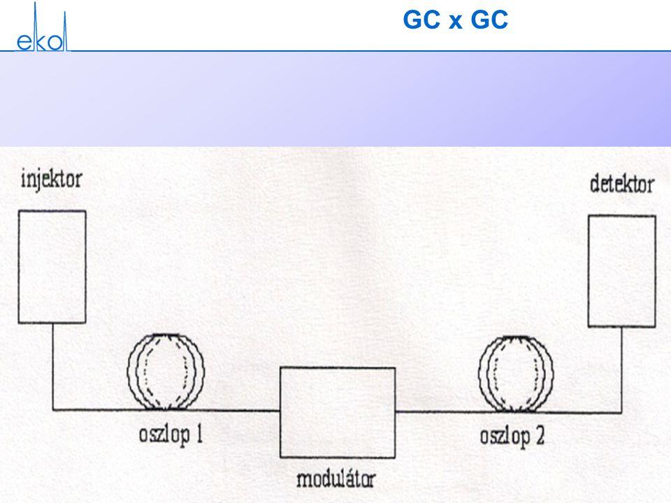 GC x GC