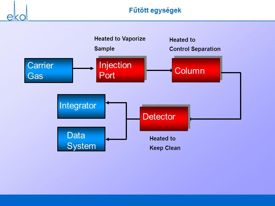 Fűtött egységek Carrier Gas Column Data System Heated to Vaporize Sample Heated to Keep Clean Heated to Control Separation Integrator Column Detector
