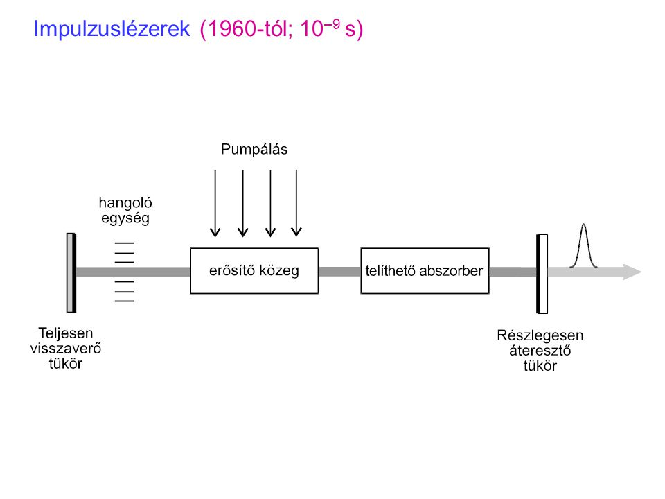 Impulzuslézerek (1960-tól; 10 –9 s)