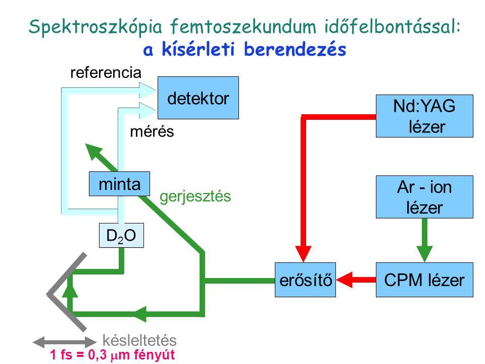 pump-probe CPM lézererősítő Nd:YAG lézer Ar - ion lézer detektor D2OD2O minta CPM lézererősítő Nd:YAG lézer Ar - ion lézer detektor D2OD2O gerjesztés mérés referencia késleltetés minta 1 fs = 0,3  m fényút Spektroszkópia femtoszekundum időfelbontással: a kísérleti berendezés