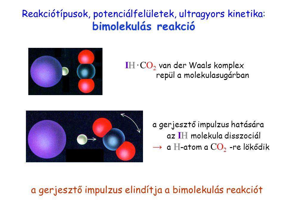 Reakciótípusok, potenciálfelületek, ultragyors kinetika: bimolekulás reakció a gerjesztő impulzus elindítja a bimolekulás reakciót bimolekulás1 H IH · CO 2 van der Waals komplex repül a molekulasugárban H H a gerjesztő impulzus hatására az IH molekula disszociál → a H -atom a CO 2 -re lökődik