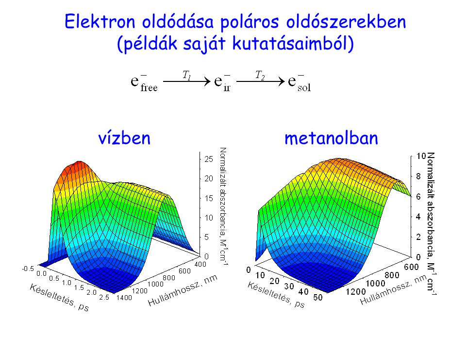Elektron oldódása poláros oldószerekben (példák saját kutatásaimból) vízbenmetanolban Válaszok / elektron