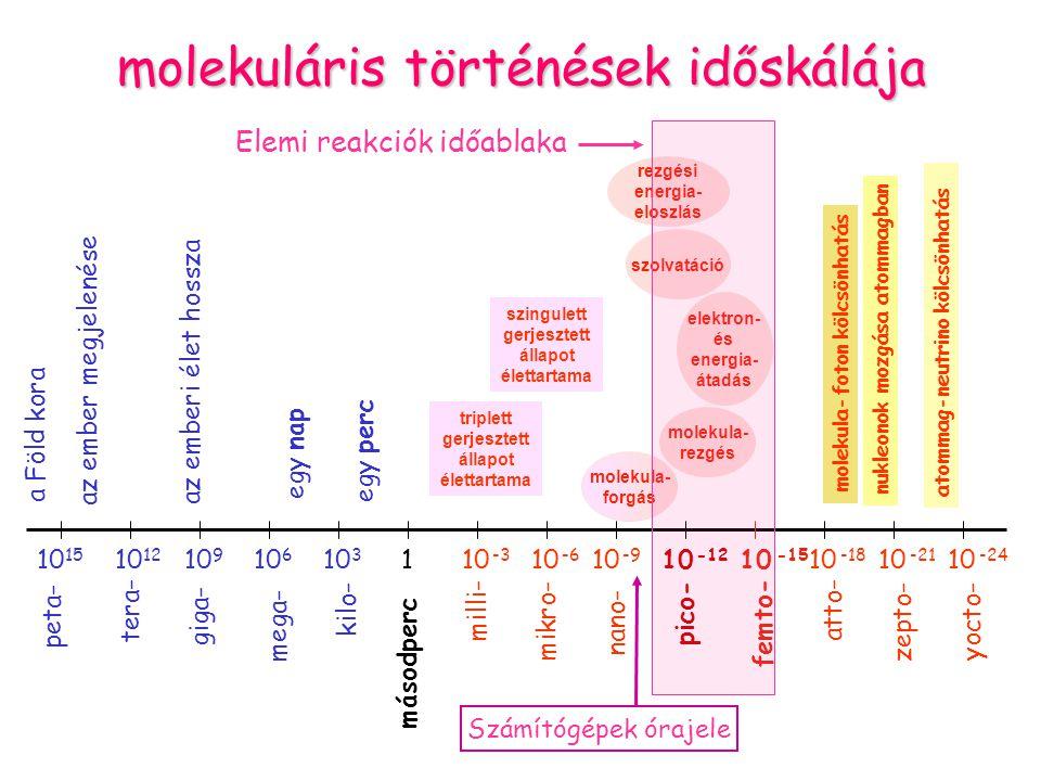 molekuláris történések időskálája 10 15 10 12 10 9 10 -15 10 -18 10 -21 10 -24 10 6 10 3 10 -6 10 -3 10 -9 10 -12 1 másodperc tera- giga- mega- kilo- mikro- milli- nano- pico- femto- atto- zepto- yocto- peta- a Föld kora az ember megjelenése az emberi élet hossza egy nap egy perc molekula-foton kölcsönhatás nukleonok mozgása atommagban atommag-neutrino kölcsönhatás triplett gerjesztett állapot élettartama szingulett gerjesztett állapot élettartama molekula- forgás molekula- rezgés elektron- és energia- átadás szolvatáció rezgési energia- eloszlás Időskála Elemi reakciók időablaka Számítógépek órajele