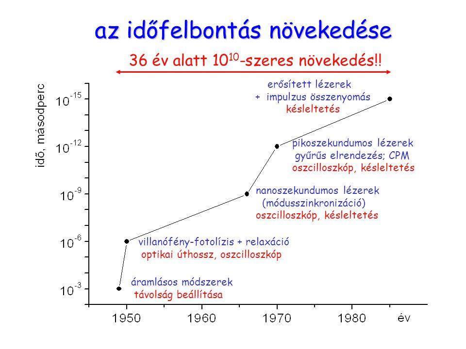 """Átmeneti állapot AB + CA + BC Potenciális energia R BC R AB R BC Vetület (""""térkép ): átmeneti állapot [A····B····C] ‡ AB + C A + BC Az átmeneti állapot elmélet (1935) az átmeneti állapot élettartama ~10 –13 s"""