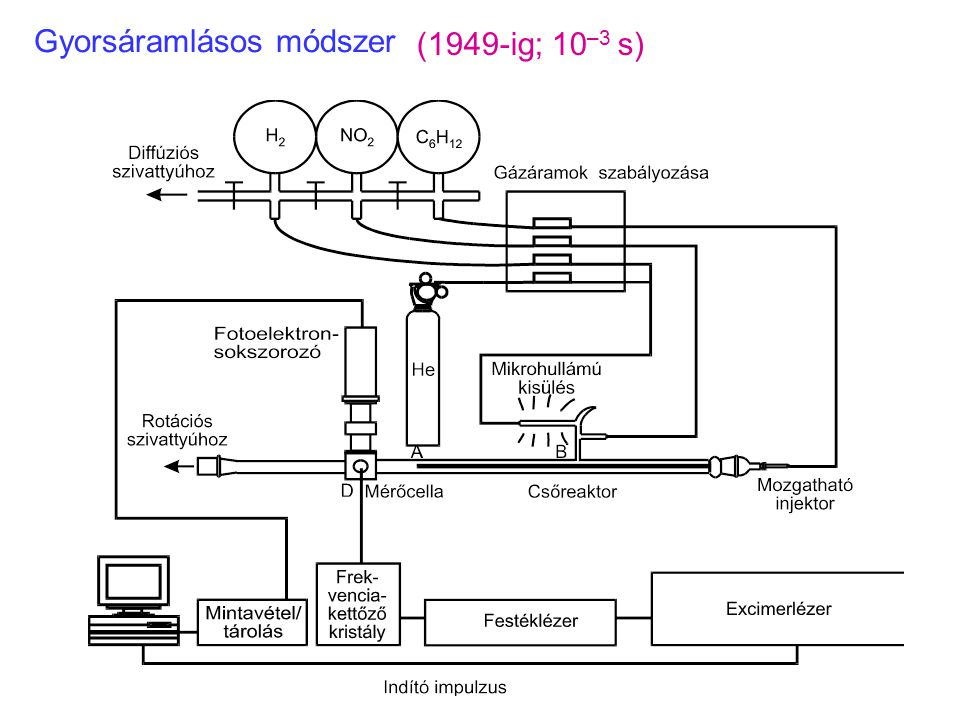 """Megállított áramlásos reaktor (""""Stopped flow , 1940-től, 10 –3 s)"""