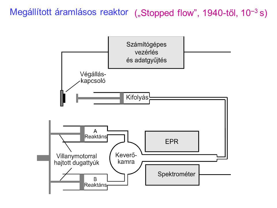 molekulasugár Spektroszkópia femtoszekundum időfelbontással: független molekulák viselkedése molekulasugár és lézernyaláb keresztezése vákuumban Ahmed Zewail: Nobel előadás, 1999.