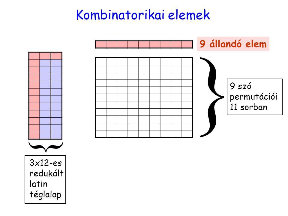 elemek Kombinatorikai elemek `` 9 állandó elem 9 szó permutációi 11 sorban } { 3x12-es redukált latin téglalap