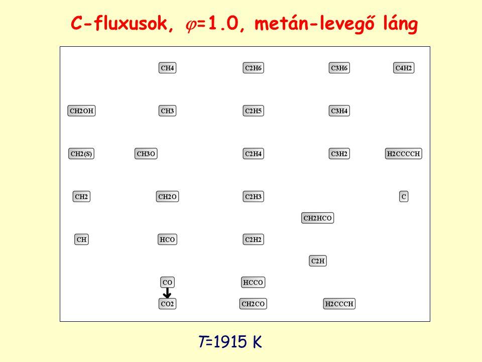 T=1915 K C-fluxusok,  =1.0, metán-levegő láng