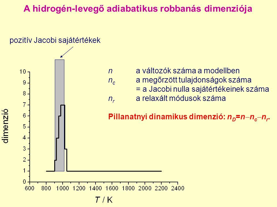 A hidrogén-levegő adiabatikus robbanás dimenziója pozitív Jacobi sajátértékek n a változók száma a modellben n c a megőrzött tulajdonságok száma = a J