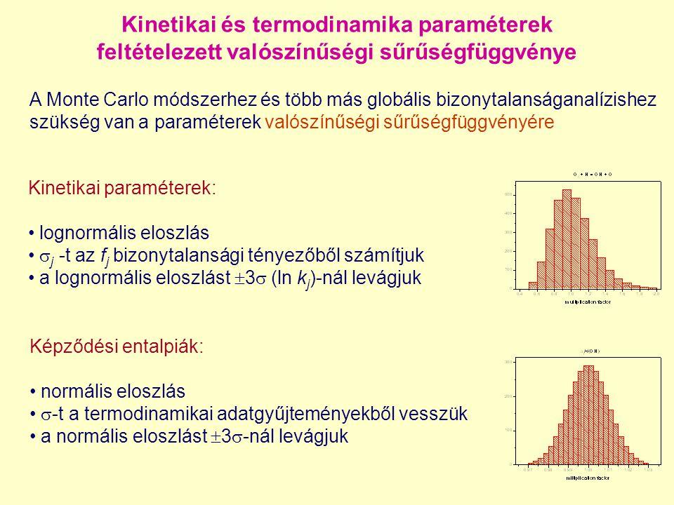 Kinetikai és termodinamika paraméterek feltételezett valószínűségi sűrűségfüggvénye A Monte Carlo módszerhez és több más globális bizonytalanságanalíz