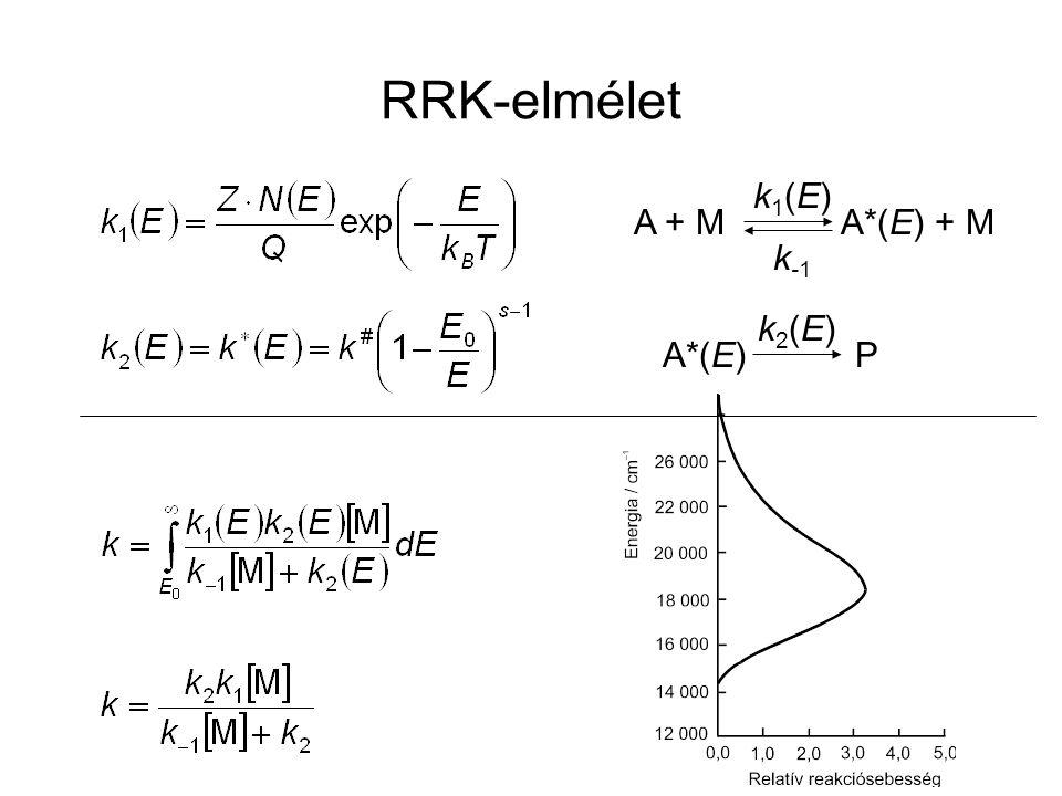 RRK-elmélet A + M A*(E) + M k1(E)k1(E) k-1k-1 A*(E) P k2(E)k2(E)