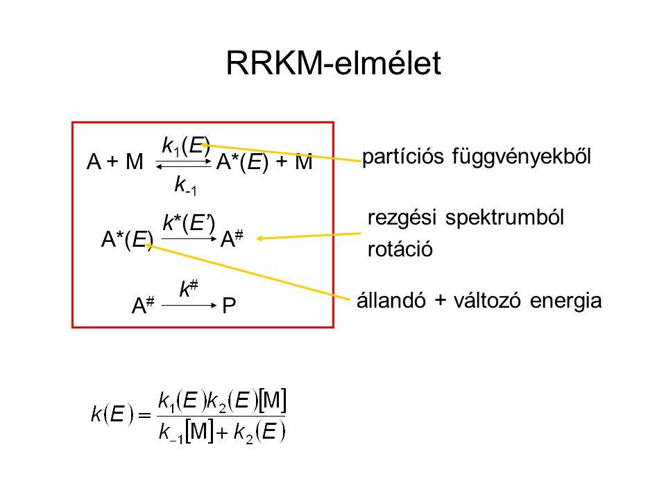 RRKM-elmélet A + M A*(E) + M k1(E)k1(E) k-1k-1 A*(E) A # k*(E') A # P k#k# rezgési spektrumból rotáció partíciós függvényekből állandó + változó energ