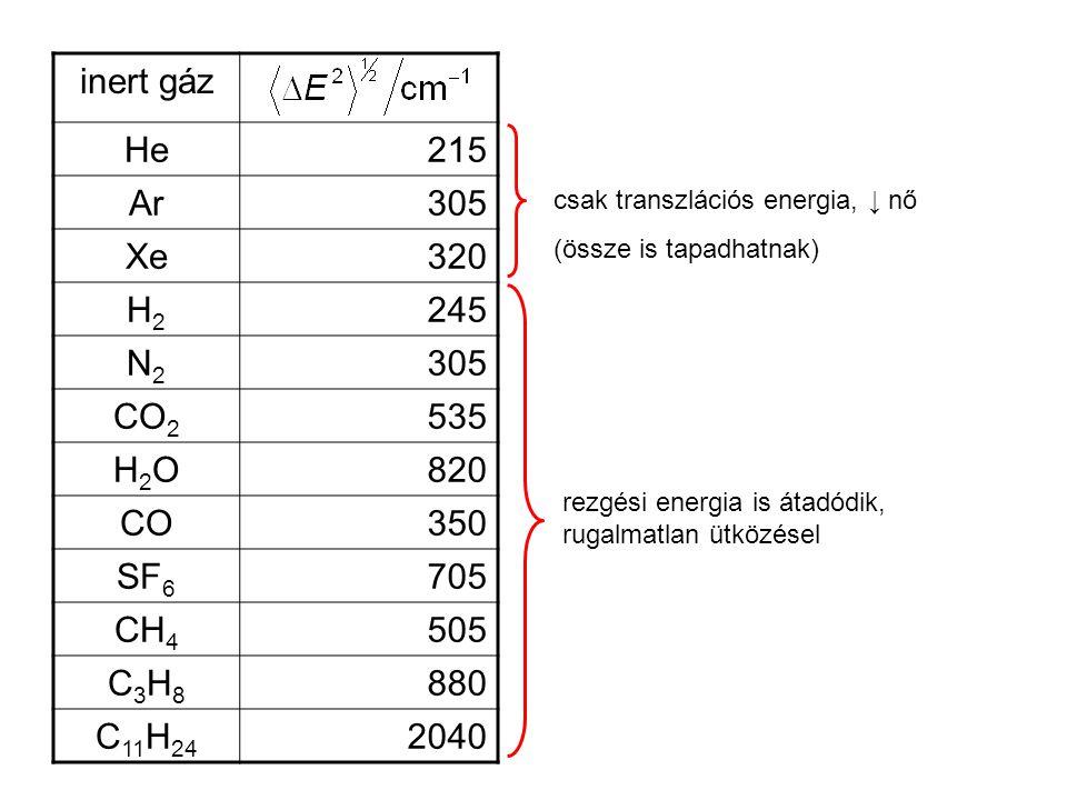 inert gáz He215 Ar305 Xe320 H2H2 245 N2N2 305 CO 2 535 H2OH2O820 CO350 SF 6 705 CH 4 505 C3H8C3H8 880 C 11 H 24 2040 csak transzlációs energia, ↓ nő (