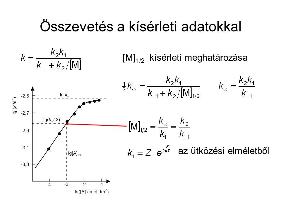 Összevetés a kísérleti adatokkal [M] 1/2 kísérleti meghatározása az ütközési elméletből