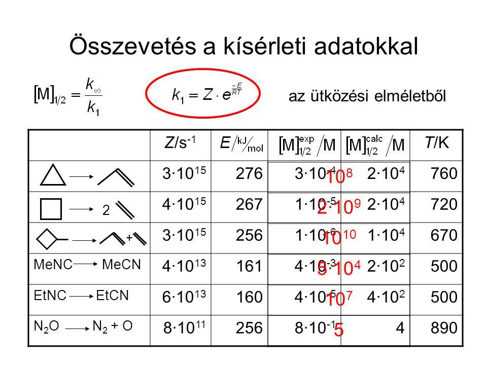 Összevetés a kísérleti adatokkal az ütközési elméletből Z/s -1 T/K 3·10 15 2763·10 -4 2·10 4 760 4·10 15 2671·10 -5 2·10 4 720 3·10 15 2561·10 -6 1·10